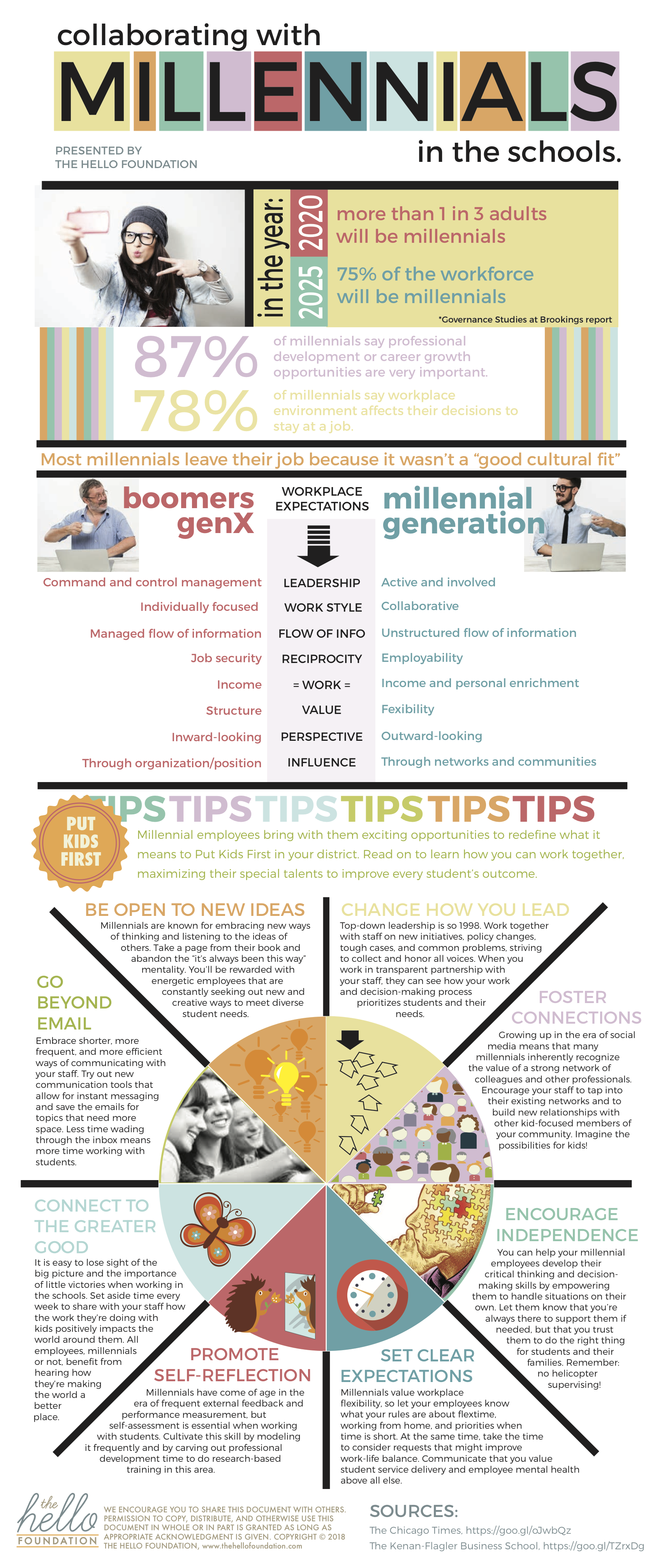 Collaborating with Millennials in the schools infographic