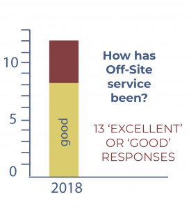 survey results off-site