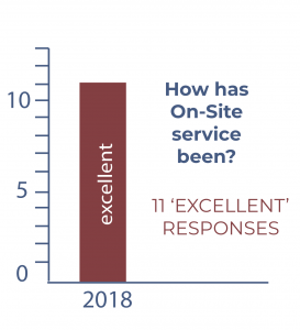 survey results on-site