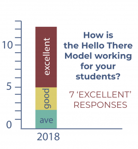 survey results students