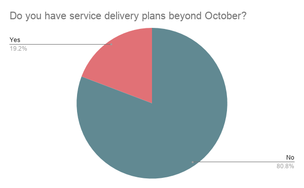 pie chart showing future student service plans - Student Service Delivery During COVID Fall 2020