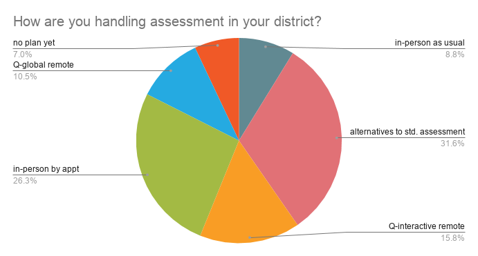 pie chart showing assessment models - Student Service Delivery During COVID Fall 2020