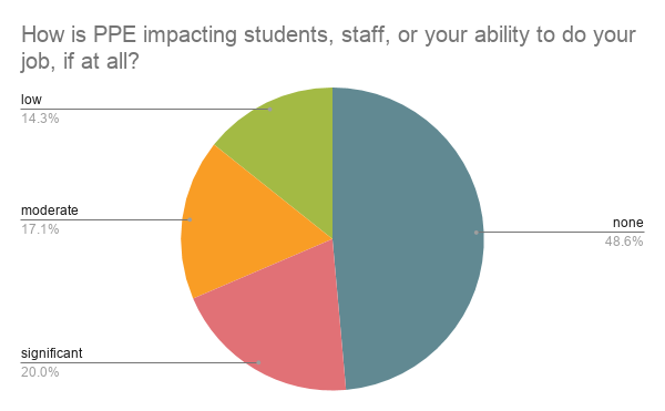 pie chart showing PPE impact - Student Service Delivery During COVID Fall 2020