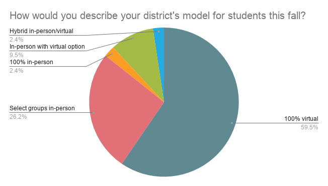 pie chart showing student service model-Student Service Delivery During COVID Fall 2020